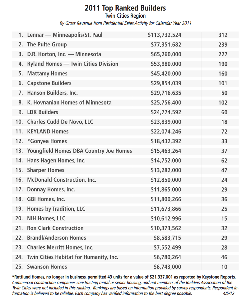 Nih homes in top ranked builders of the twin cities nih for Best new home builders